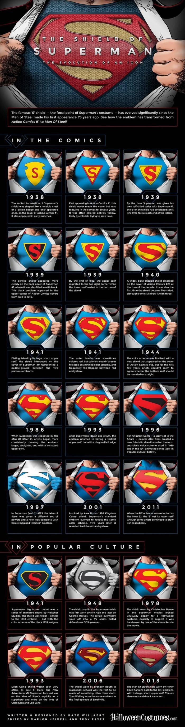 Evolucao-do-Logo-do-SuperMan_